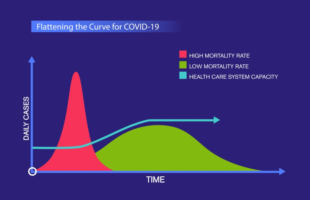 Flattening the Curve for COVID-19, Coronavirus.