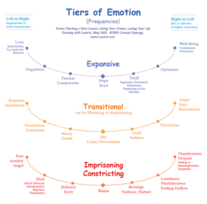 Tiers of emotion